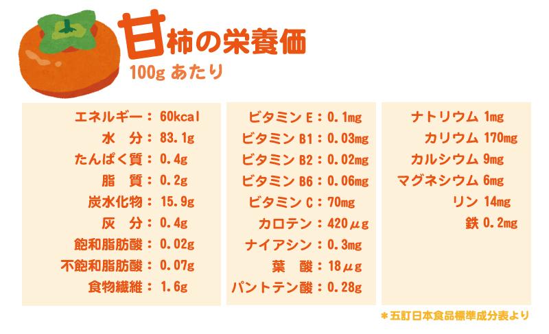 甘柿の栄養価
