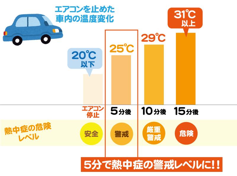 エアコンを止めた車内の温度変化